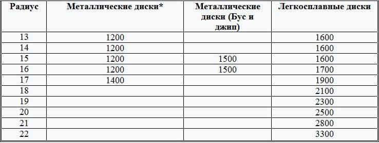 Прайс-лист на услуги с минимальным набором опций