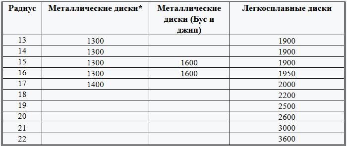 Прайс-лист с указанием зависимости цены работ от радиуса изделия